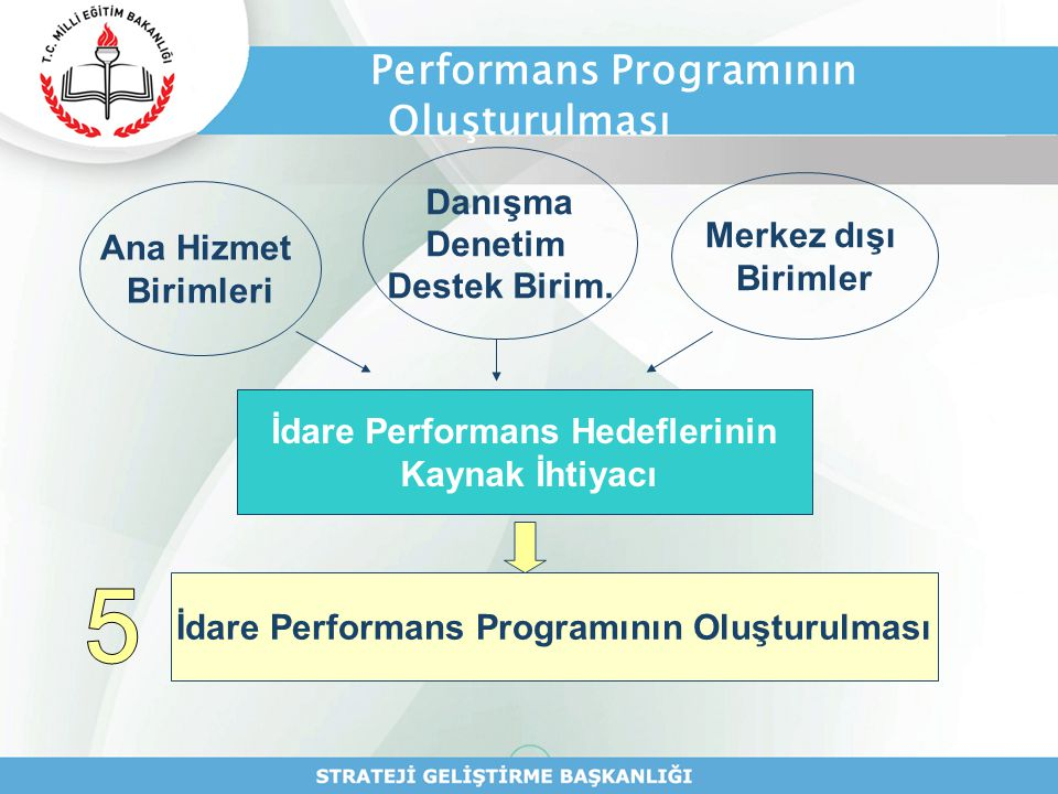 Performans Programının Oluşturulması Ana Hizmet Birimleri Danışma Denetim Destek Birim. Merkez dışı Birimler İdare Performans Hedeflerinin Kaynak İhti