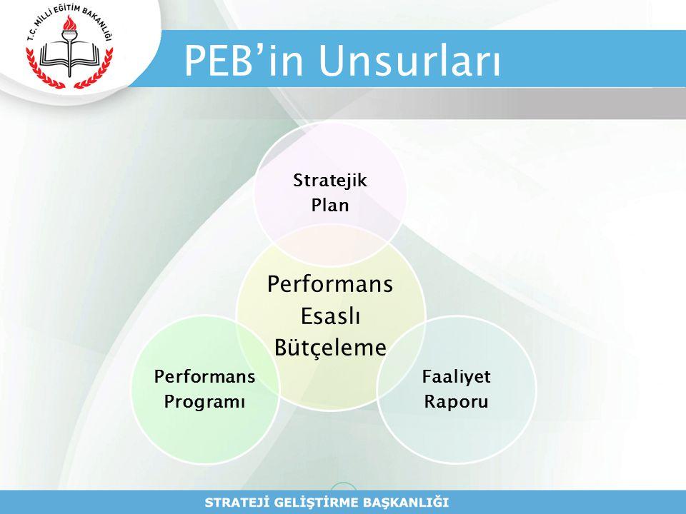 SP Yönetmelik/16 Performans Programı  Performans programları, stratejik planların yıllık uygulama dilimlerini oluşturur.