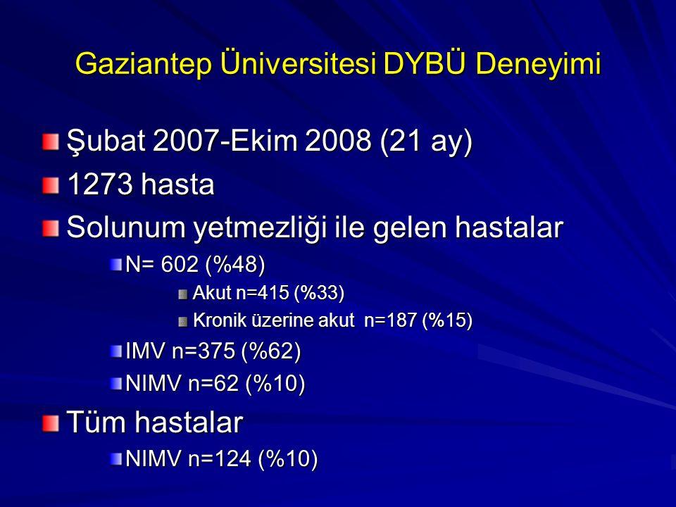 Gaziantep Üniversitesi DYBÜ Deneyimi Şubat 2007-Ekim 2008 (21 ay) 1273 hasta Solunum yetmezliği ile gelen hastalar N= 602 (%48) Akut n=415 (%33) Kroni