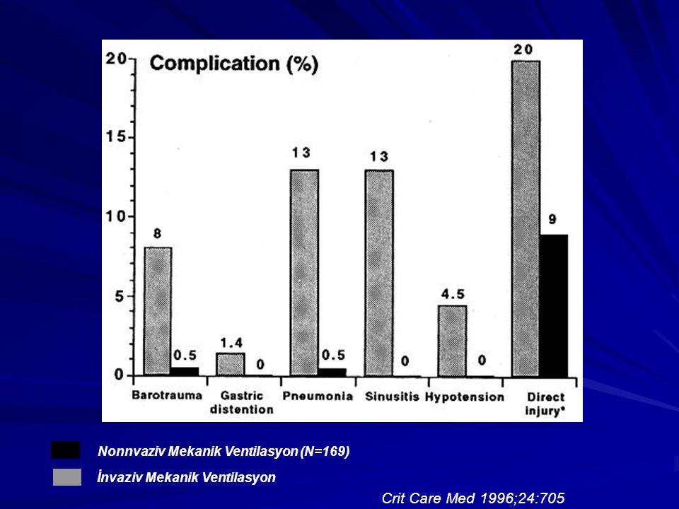 Crit Care Med 1996;24:705 Nonnvaziv Mekanik Ventilasyon (N=169) İnvaziv Mekanik Ventilasyon