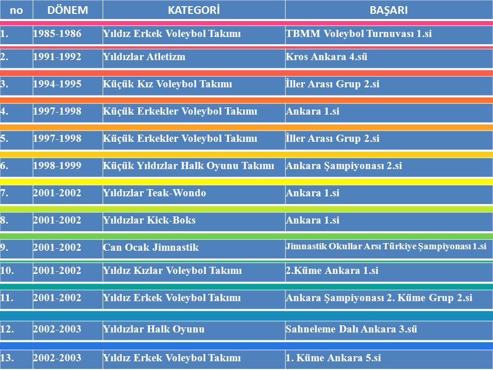 noDÖNEMKATEGORİBAŞARI 1.1985-1986Yıldız Erkek Voleybol TakımıTBMM Voleybol Turnuvası 1.si 2.1991-1992Yıldızlar AtletizmKros Ankara 4.sü 3.1994-1995Küç