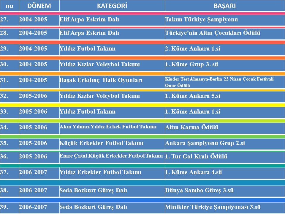 noDÖNEMKATEGORİBAŞARI 40.2006-2007Mecid Evmez Güreş DalıOkullar Arası Ankara Şampiyonası 3.sü 41.2006-2007Feyzanur Tokmak Kick-BoksTürkiye Kick-Boks Şampiyonası 3.sü 42.2006-2007Feyzanur Tokmak Teak-Wondoİlçe Şampiyonası 3.sü 43.2007-2008Yıldız Erkekler Futbol TakımıAnkara Şampiyonası 1.