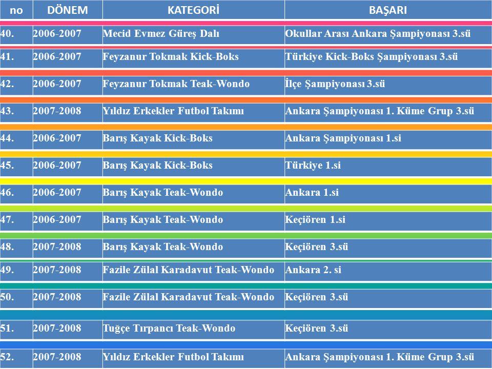 noDÖNEMKATEGORİBAŞARI 40.2006-2007Mecid Evmez Güreş DalıOkullar Arası Ankara Şampiyonası 3.sü 41.2006-2007Feyzanur Tokmak Kick-BoksTürkiye Kick-Boks Ş