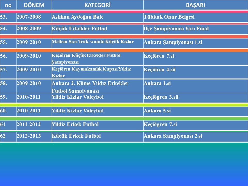 noDÖNEMKATEGORİBAŞARI 53.2007-2008Aslıhan Aydoğan BaleTübitak Onur Belgesi 54.2008-2009Küçük Erkekler Futbolİlçe Şampiyonası Yarı Final 55.2009-2010 M