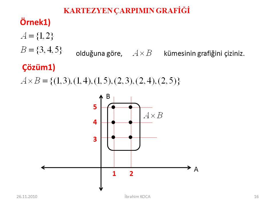 KARTEZYEN ÇARPIMIN GRAFİĞİ Örnek1) olduğuna göre, kümesinin grafiğini çiziniz. Çözüm1) A B 5 4 3 21 26.11.201016İbrahim KOCA