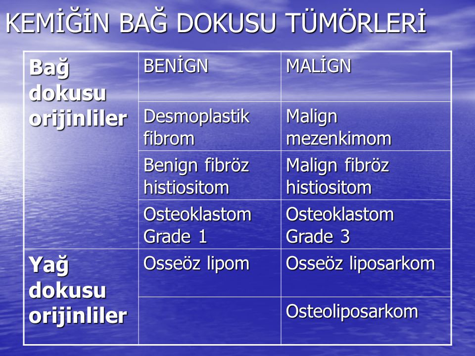 KEMİĞİN BAĞ DOKUSU TÜMÖRLERİ Bağ dokusu orijinliler BENİGNMALİGN Desmoplastik fibrom Malign mezenkimom Benign fibröz histiositom Malign fibröz histios