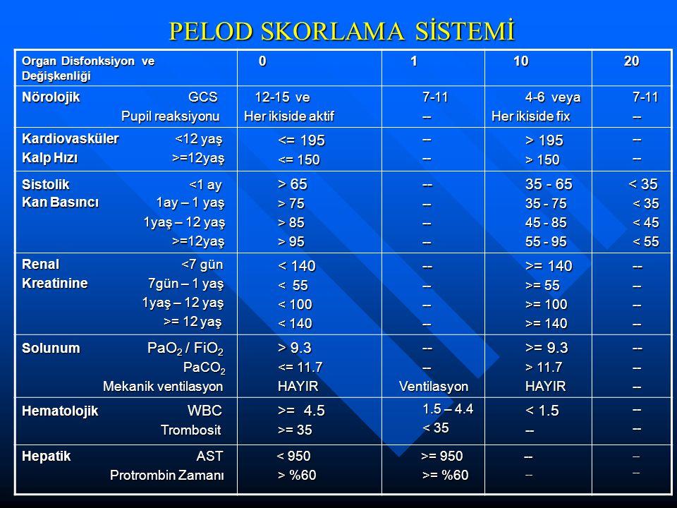 PELOD SKORLAMA SİSTEMİ Organ Disfonksiyon ve Değişkenliği 0 1 10 10 20 20 Nörolojik GCS Pupil reaksiyonu Pupil reaksiyonu 12-15 ve 12-15 ve Her ikiside aktif 7-11-- 4-6 veya Her ikiside fix 7-11-- Kardiovasküler <12 yaş Kalp Hızı >=12yaş <= 195 <= 195 <= 150 ---- > 195 > 195 > 150 ---- Sistolik <1 ay Kan Basıncı 1ay – 1 yaş 1yaş – 12 yaş 1yaş – 12 yaş >=12yaş >=12yaş > 65 > 65 > 75 > 85 > 95 -- -------- 35 - 65 35 - 65 35 - 75 45 - 85 55 - 95 < 35 < 35 < 35 < 45 < 55 Renal <7 gün Kreatinine 7gün – 1 yaş 1yaş – 12 yaş 1yaş – 12 yaş >= 12 yaş >= 12 yaş < 140 < 140 < 55 < 100 < 140 -- -------- >= 140 >= 140 >= 55 >= 100 >= 140 -- -------- Solunum PaO 2 / FiO 2 PaCO 2 PaCO 2 Mekanik ventilasyon Mekanik ventilasyon > 9.3 > 9.3 <= 11.7 HAYIR -- ---- Ventilasyon Ventilasyon >= 9.3 >= 9.3 > 11.7 HAYIR -- ------ Hematolojik WBC Trombosit Trombosit >= 4.5 >= 4.5 >= 35 1.5 – 4.4 < 35 < 1.5 < 1.5------ Hepatik AST Protrombin Zamanı Protrombin Zamanı < 950 < 950 > %60 >= 950 >= 950 >= %60 -- --------