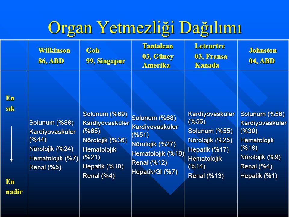 Organ Yetmezliği Dağılımı Wilkinson 86, ABD Goh 99, Singapur Tantalean 03, Güney Amerika Leteurtre 03, Fransa Kanada Johnston 04, ABD EnsıkEnnadir Solunum (%88) Kardiyovasküler (%44) Nörolojik (%24) Hematolojık (%7) Renal (%5) Solunum (%69) Kardiyovasküler (%65) Nörolojik (%36) Hematolojık (%21) Hepatik (%10) Renal (%4) Solunum (%68) Kardiyovasküler (%51) Nörolojik (%27) Hematolojık (%18) Renal (%12) Hepatik/GI (%7) Kardiyovasküler (%56) Solunum (%55) Nörolojik (%25) Hepatik (%17) Hematolojık (%14) Renal (%13) Solunum (%56) Kardiyovasküler (%30) Hematolojık (%18) Nörolojik (%9) Renal (%4) Hepatik (%1)