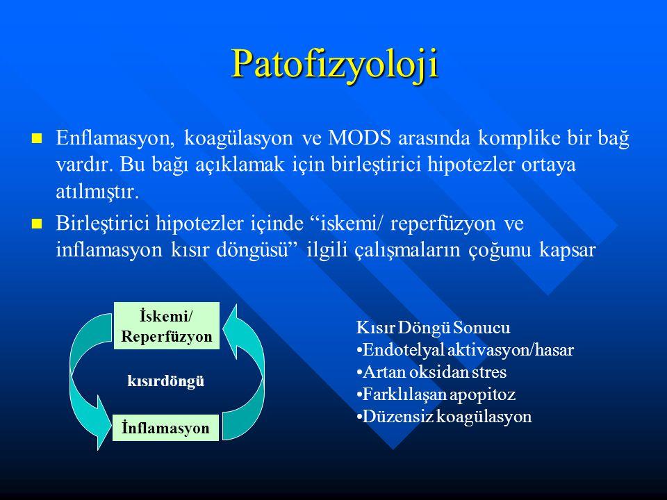 Patofizyoloji Enflamasyon, koagülasyon ve MODS arasında komplike bir bağ vardır.
