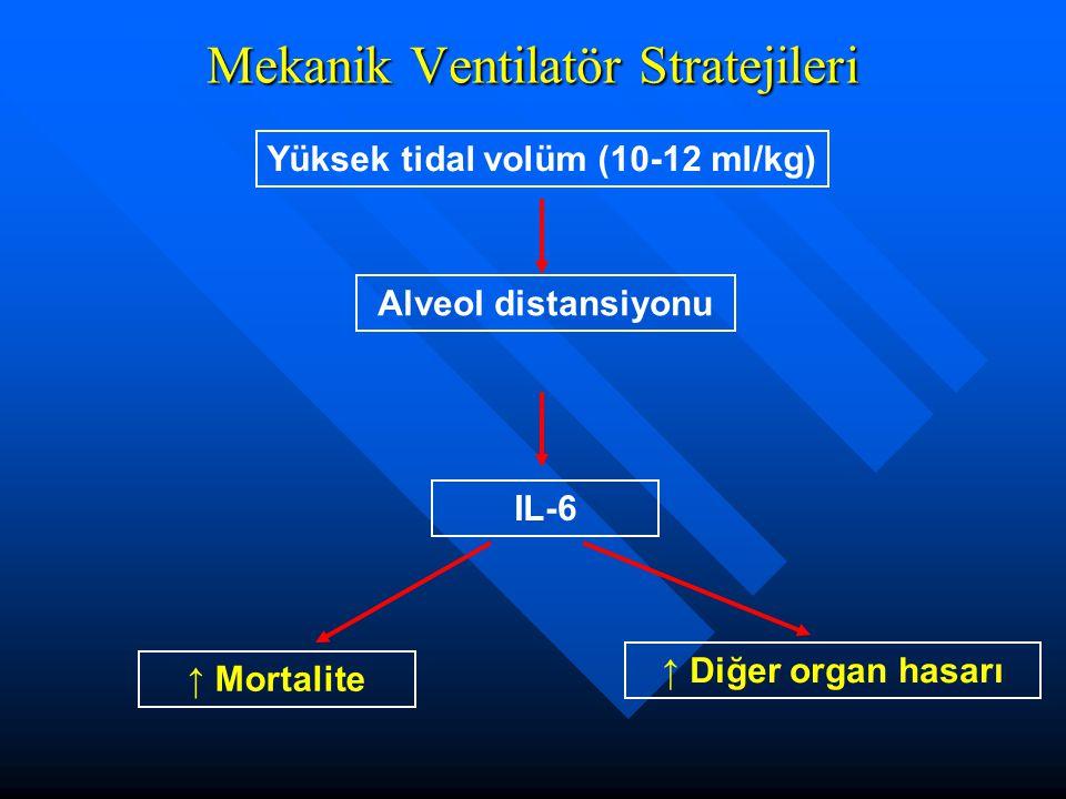 Mekanik Ventilatör Stratejileri Yüksek tidal volüm (10-12 ml/kg) Alveol distansiyonu IL-6 ↑ Mortalite ↑ Diğer organ hasarı