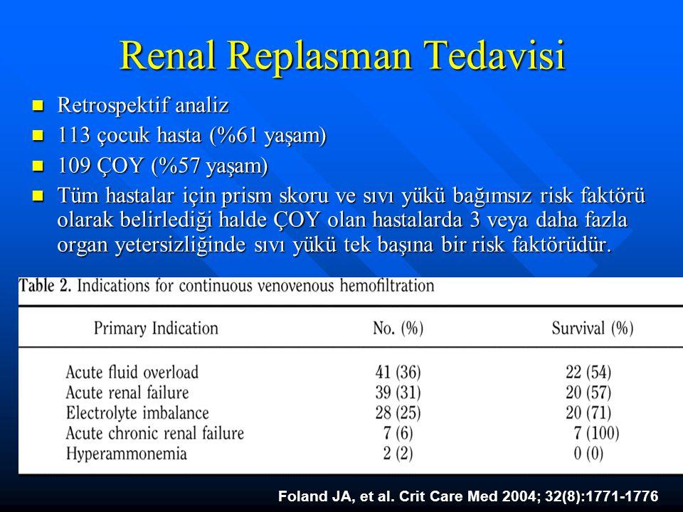 Renal Replasman Tedavisi Retrospektif analiz Retrospektif analiz 113 çocuk hasta (%61 yaşam) 113 çocuk hasta (%61 yaşam) 109 ÇOY (%57 yaşam) 109 ÇOY (%57 yaşam) Tüm hastalar için prism skoru ve sıvı yükü bağımsız risk faktörü olarak belirlediği halde ÇOY olan hastalarda 3 veya daha fazla organ yetersizliğinde sıvı yükü tek başına bir risk faktörüdür.