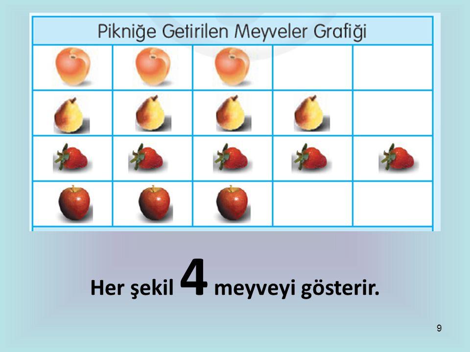 8 Her şekil 4 hayvanı gösterir.