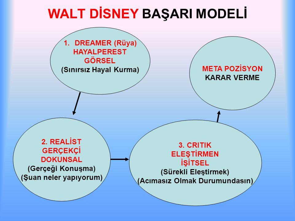 WALT DİSNEY BAŞARI MODELİ 1.DREAMER (Rüya) HAYALPEREST GÖRSEL (Sınırsız Hayal Kurma) 2. REALİST GERÇEKÇİ DOKUNSAL (Gerçeği Konuşma) (Şuan neler yapıyo