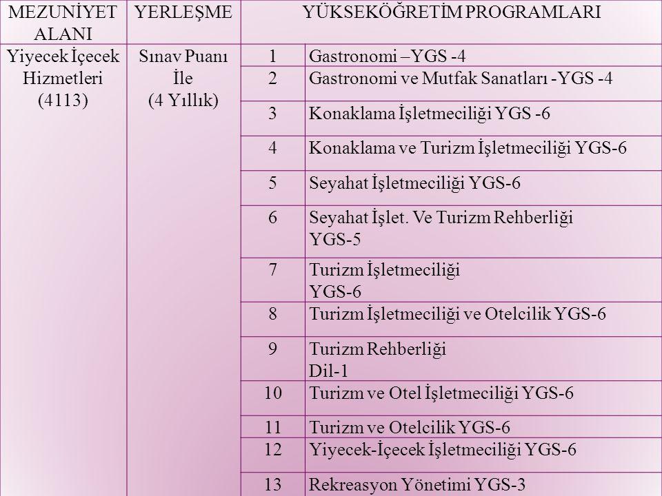 Meslek Yüksek Okullarının Ön Lisans Programları (Sınavsız Geçiş – 2 Yıllık) Aşçılık (Bolu, Amasya) İkram Hizmetleri (Nevşehir) Turizm ve Otel İşletmeciliği (Trabzon ) Turizm ve Seyahat Hizmetleri (Arhavi ) Kültürel Miras ve Turizm Otobüs Kaptanlığı Turizm Animasyonu Turizm Rehberliği