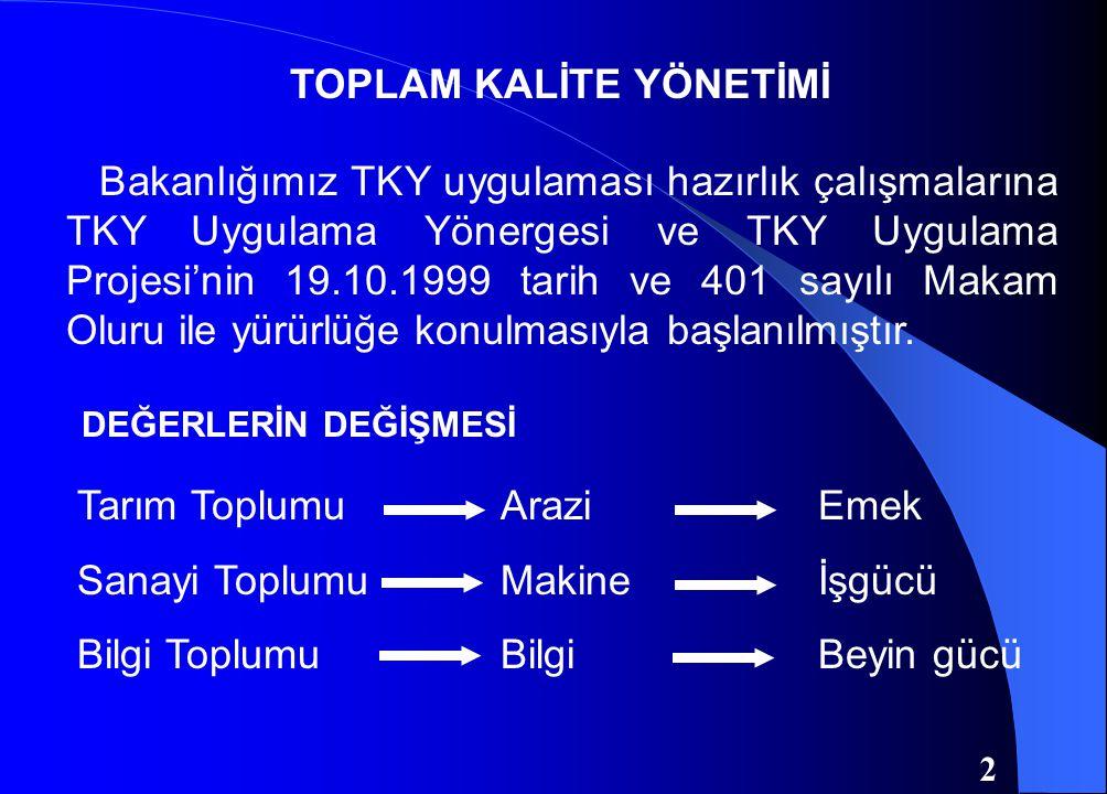 Bakanlığımız TKY uygulaması hazırlık çalışmalarına TKY Uygulama Yönergesi ve TKY Uygulama Projesi'nin 19.10.1999 tarih ve 401 sayılı Makam Oluru ile yürürlüğe konulmasıyla başlanılmıştır.