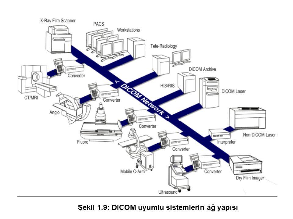 Şekil 1.9: DICOM uyumlu sistemlerin ağ yapısı