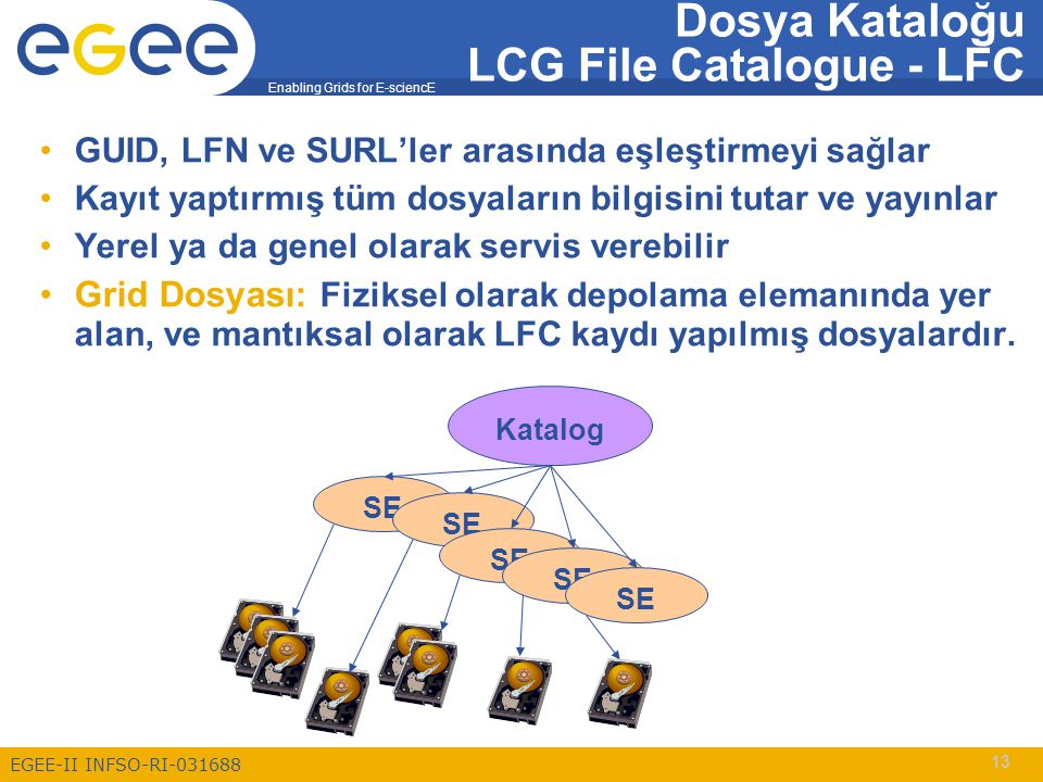 Enabling Grids for E-sciencE EGEE-II INFSO-RI-031688 13 GUID, LFN ve SURL'ler arasında eşleştirmeyi sağlar Kayıt yaptırmış tüm dosyaların bilgisini tu