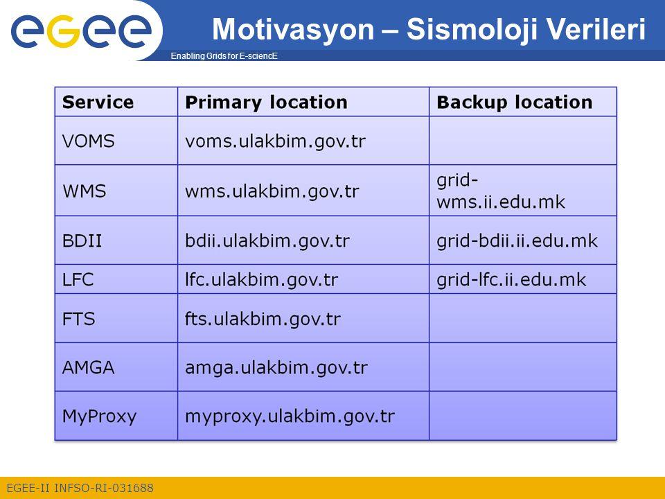 Enabling Grids for E-sciencE EGEE-II INFSO-RI-031688 7 Veri Yönetimi için 3 farklı temel servis bulunmaktadır.