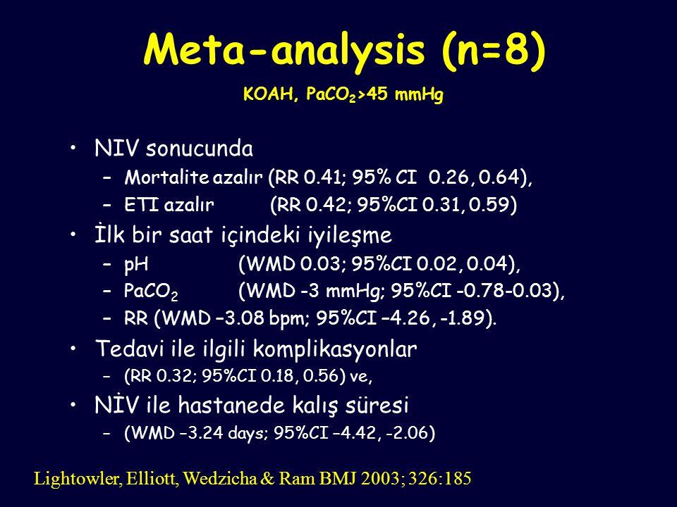 Meta-analysis (n=8) KOAH, PaCO 2 >45 mmHg NIV sonucunda –Mortalite azalır (RR 0.41; 95% CI 0.26, 0.64), –ETI azalır (RR 0.42; 95%CI 0.31, 0.59) İlk bi