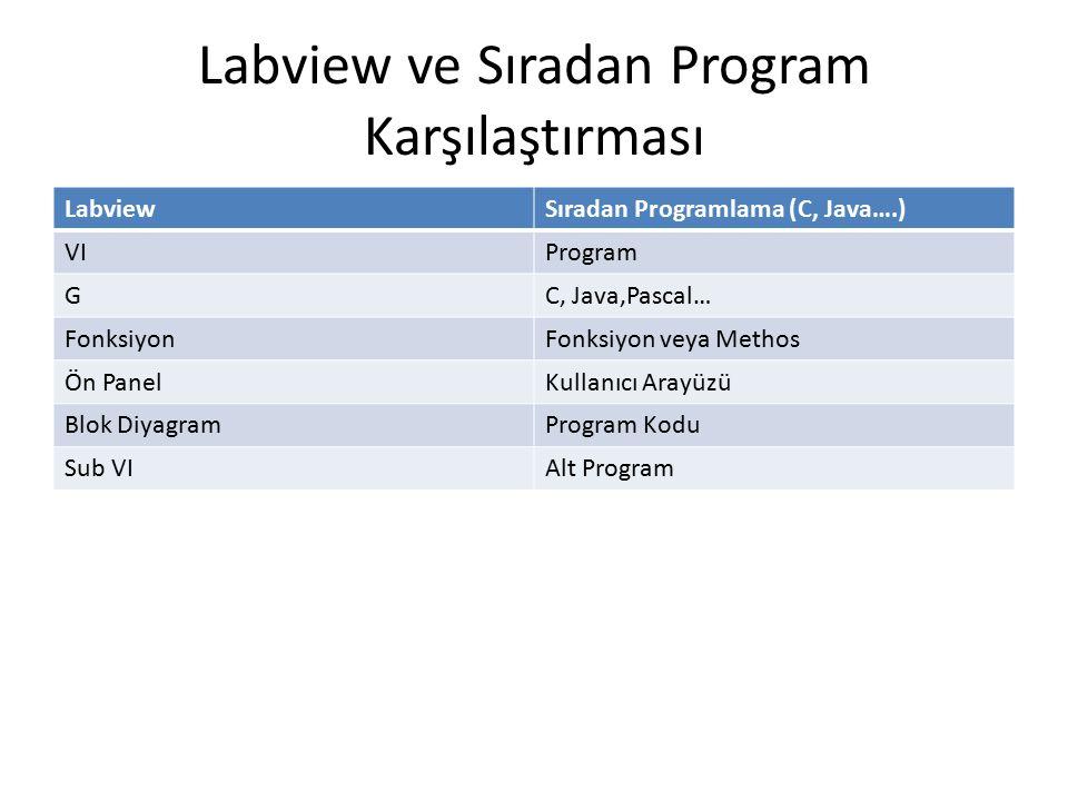 Labview ve Sıradan Program Karşılaştırması LabviewSıradan Programlama (C, Java….) VIProgram GC, Java,Pascal… FonksiyonFonksiyon veya Methos Ön PanelKu