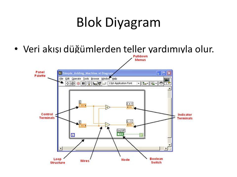 Blok Diyagram Veri akışı düğümlerden teller yardımıyla olur.