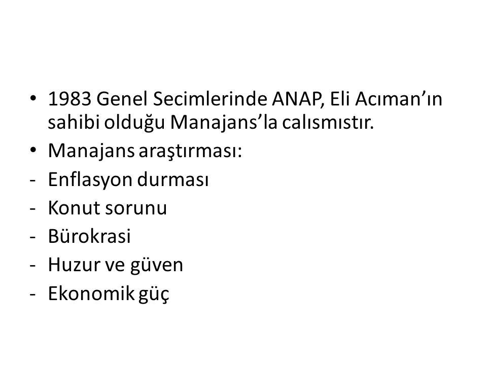 1983 Genel Secimlerinde ANAP, Eli Acıman'ın sahibi olduğu Manajans'la calısmıstır. Manajans araştırması: -Enflasyon durması -Konut sorunu -Bürokrasi -