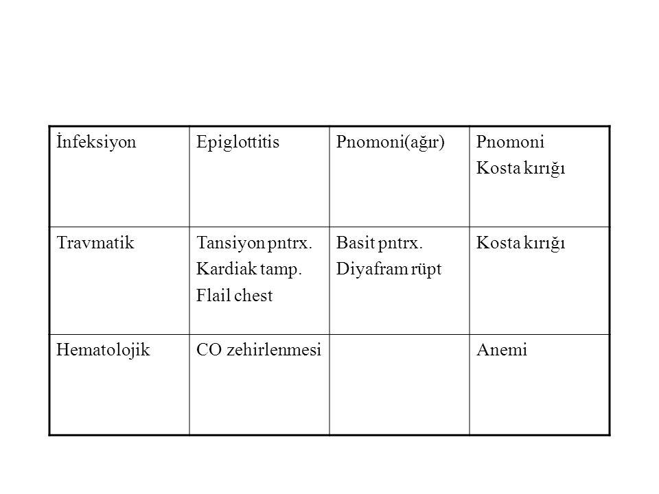 İnfeksiyonEpiglottitisPnomoni(ağır)Pnomoni Kosta kırığı TravmatikTansiyon pntrx. Kardiak tamp. Flail chest Basit pntrx. Diyafram rüpt Kosta kırığı Hem