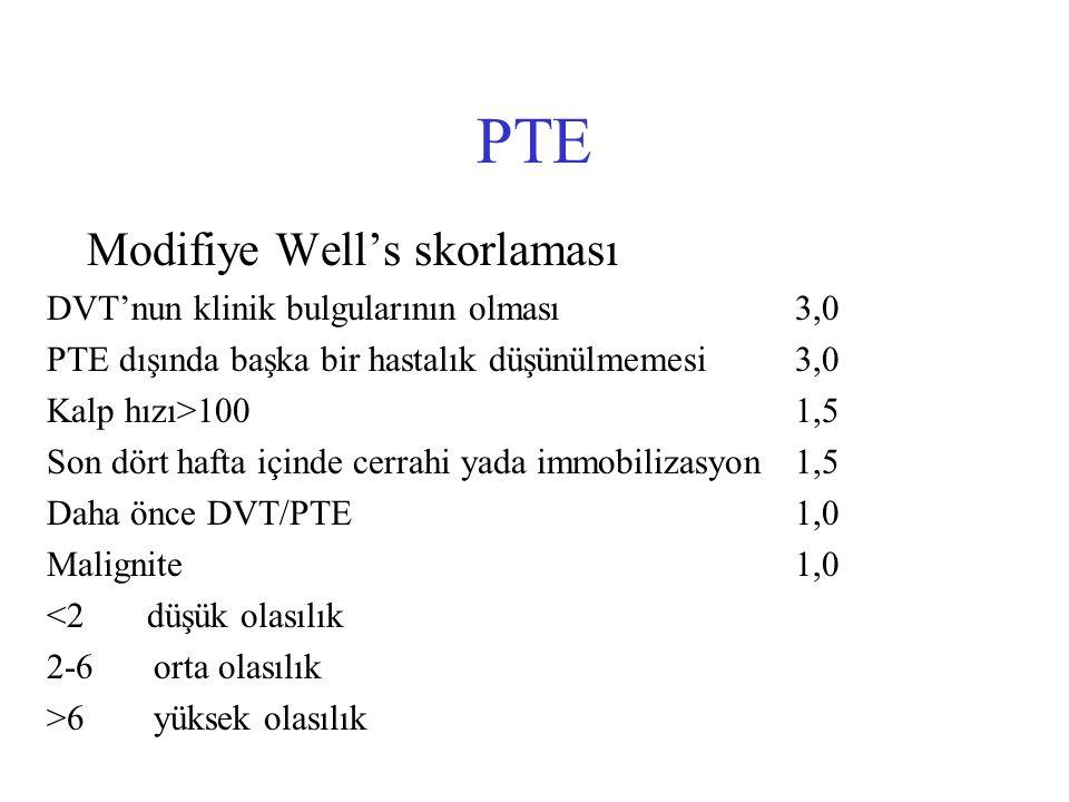 PTE Modifiye Well's skorlaması DVT'nun klinik bulgularının olması3,0 PTE dışında başka bir hastalık düşünülmemesi3,0 Kalp hızı>1001,5 Son dört hafta i