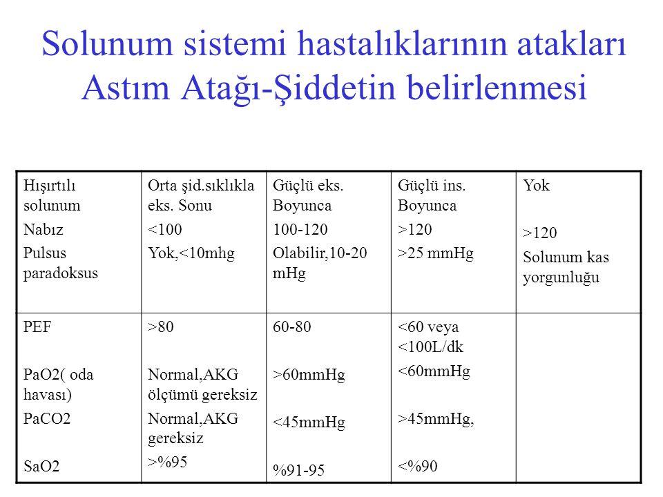 Solunum sistemi hastalıklarının atakları Astım Atağı-Şiddetin belirlenmesi Hışırtılı solunum Nabız Pulsus paradoksus Orta şid.sıklıkla eks. Sonu <100
