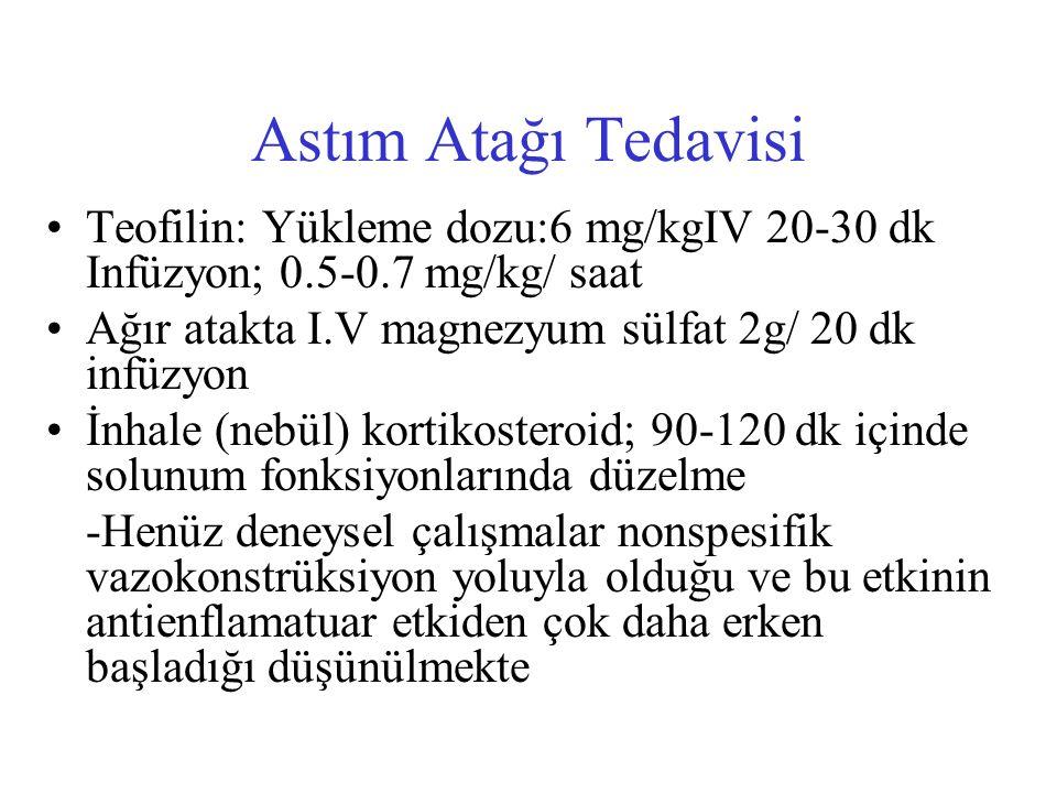 Astım Atağı Tedavisi Teofilin: Yükleme dozu:6 mg/kgIV 20-30 dk Infüzyon; 0.5-0.7 mg/kg/ saat Ağır atakta I.V magnezyum sülfat 2g/ 20 dk infüzyon İnhal
