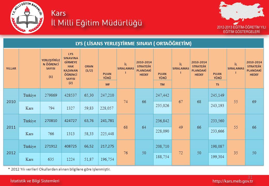 * 2012 Yılı verileri Okullardan alınan bilgilere göre işlenmiştir. 31