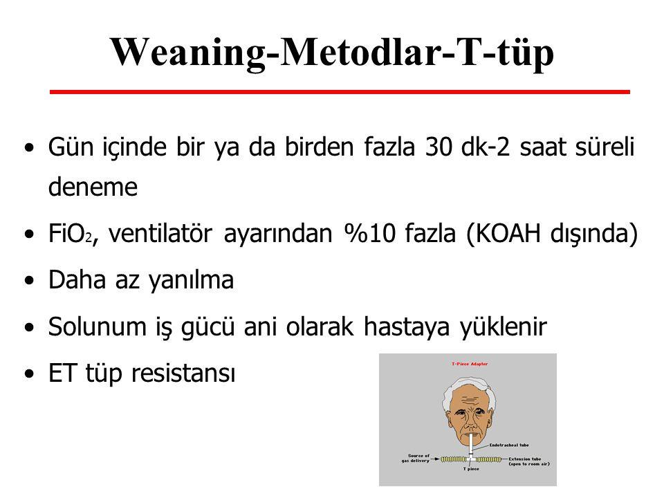 Weaning-Metodlar-T-tüp Gün içinde bir ya da birden fazla 30 dk-2 saat süreli deneme FiO 2, ventilatör ayarından %10 fazla (KOAH dışında) Daha az yanıl