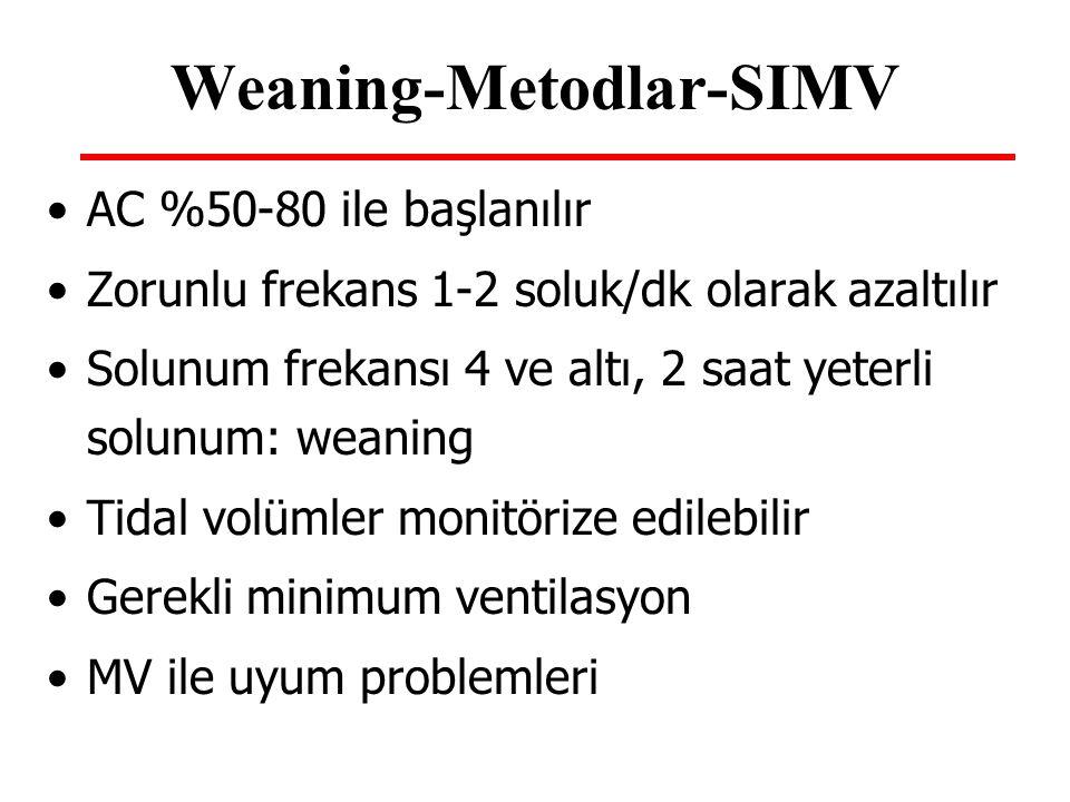 Weaning-Metodlar-SIMV AC %50-80 ile başlanılır Zorunlu frekans 1-2 soluk/dk olarak azaltılır Solunum frekansı 4 ve altı, 2 saat yeterli solunum: weani