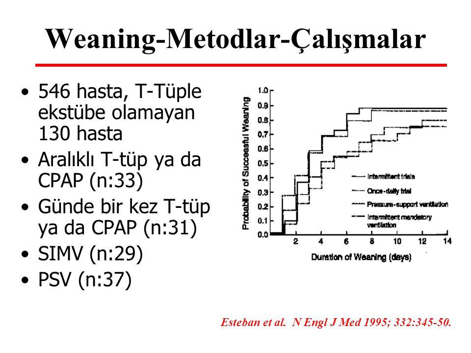 Weaning-Metodlar-Çalışmalar 546 hasta, T-Tüple ekstübe olamayan 130 hasta Aralıklı T-tüp ya da CPAP (n:33) Günde bir kez T-tüp ya da CPAP (n:31) SIMV