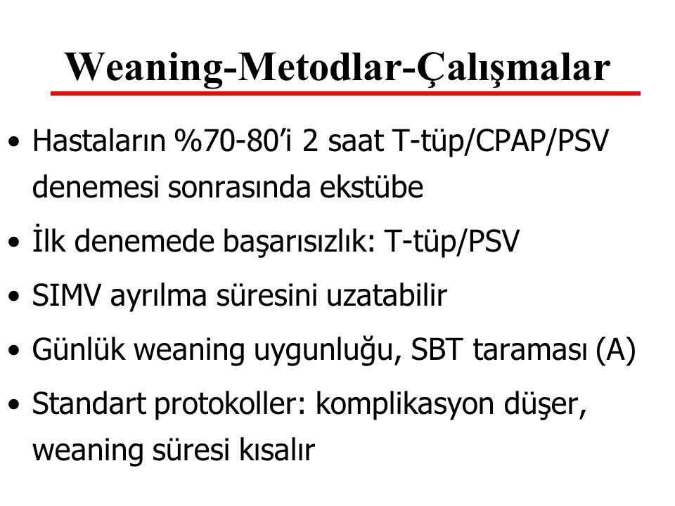 Weaning-Metodlar-Çalışmalar Hastaların %70-80'i 2 saat T-tüp/CPAP/PSV denemesi sonrasında ekstübe İlk denemede başarısızlık: T-tüp/PSV SIMV ayrılma sü