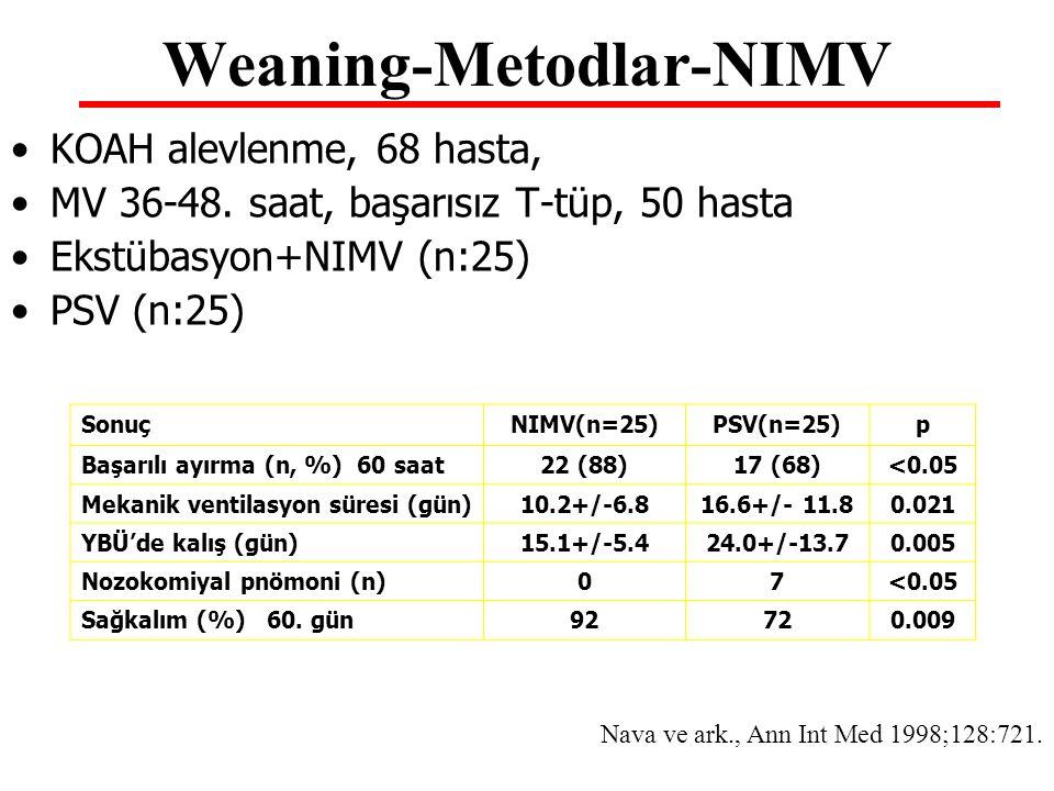 Weaning-Metodlar-NIMV KOAH alevlenme, 68 hasta, MV 36-48. saat, başarısız T-tüp, 50 hasta Ekstübasyon+NIMV (n:25) PSV (n:25) SonuçNIMV(n=25)PSV(n=25)p