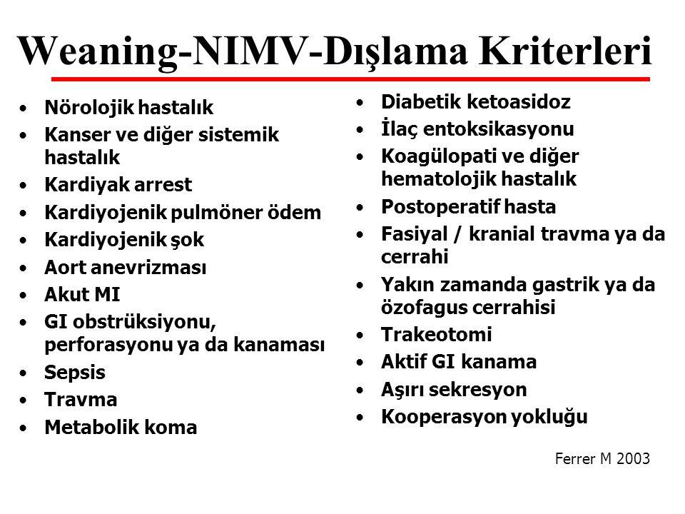 Weaning-NIMV-Dışlama Kriterleri Nörolojik hastalık Kanser ve diğer sistemik hastalık Kardiyak arrest Kardiyojenik pulmöner ödem Kardiyojenik şok Aort