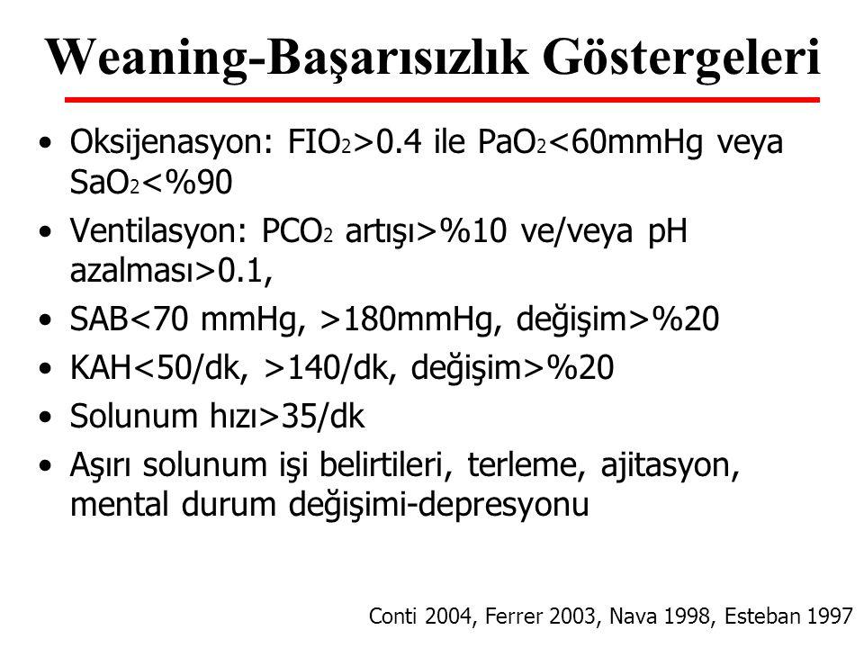 Weaning-Başarısızlık Göstergeleri Oksijenasyon: FIO 2 >0.4 ile PaO 2 <60mmHg veya SaO 2 <%90 Ventilasyon: PCO 2 artışı>%10 ve/veya pH azalması>0.1, SA