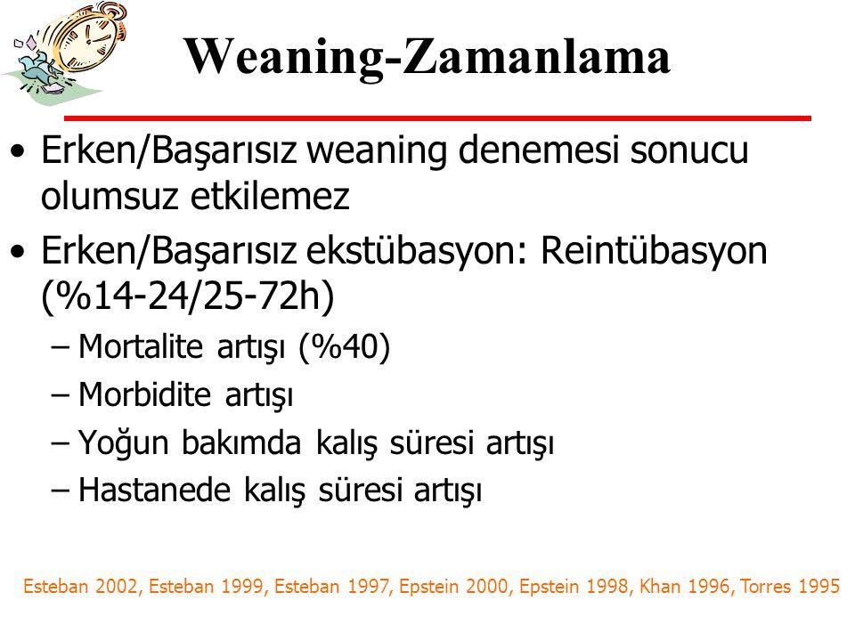 Weaning-Zamanlama Weaning: MV'a başlar başlanmaz Hastanın weaning açısından uygun klinik- laboratuvar özelliklere gelmesi Weaning uygulanmasını engelleyecek kriterlerin olmaması sağlanmalı Weaning indeksleri kullanılmalı