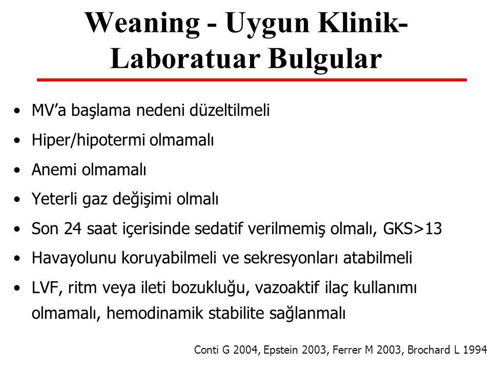 Weaning - Uygun Klinik- Laboratuar Bulgular MV'a başlama nedeni düzeltilmeli Hiper/hipotermi olmamalı Anemi olmamalı Yeterli gaz değişimi olmalı Son 2
