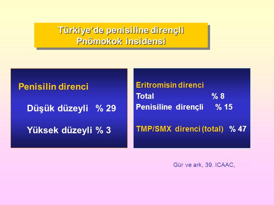 Eritromisin direnci Total % 8 Penisiline dirençli % 15 TMP/SMX direnci (total) % 47 Gür ve ark, 39. ICAAC, 1999 Türkiye'de penisiline dirençli Pnömoko