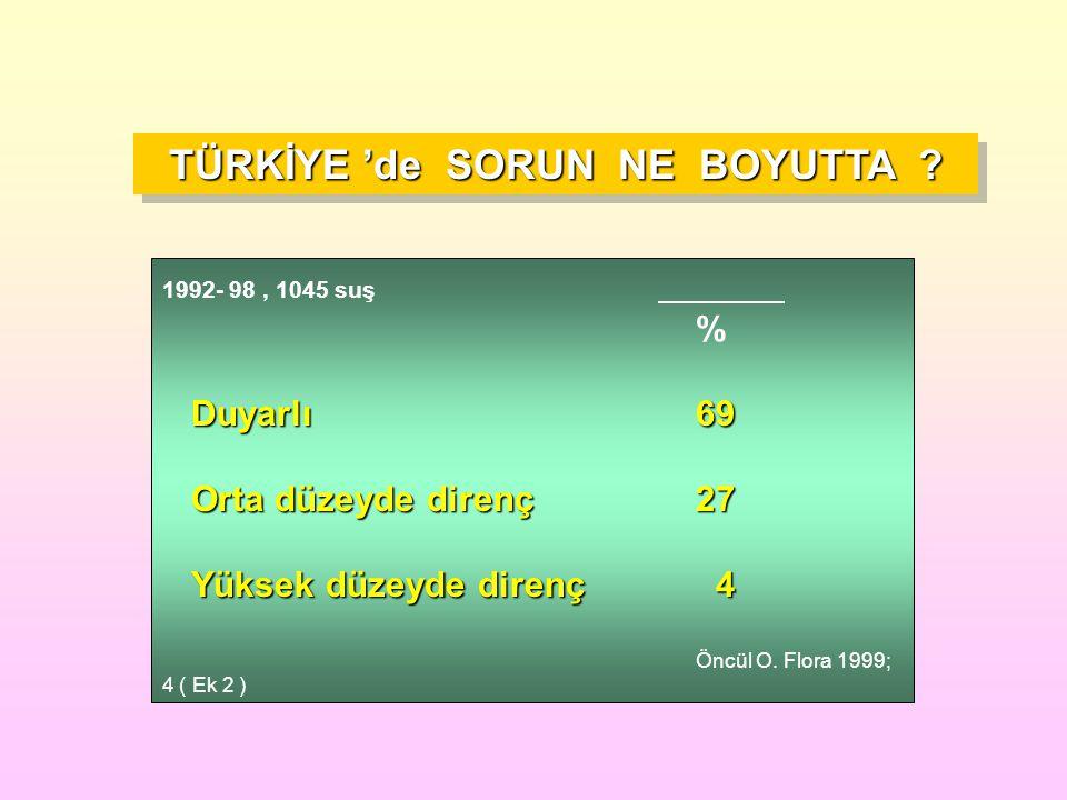 TÜRKİYE 'de SORUN NE BOYUTTA ? 1992- 98, 1045 suş % Duyarlı69 Orta düzeyde direnç27 Orta düzeyde direnç27 Yüksek düzeyde direnç 4 Yüksek düzeyde diren