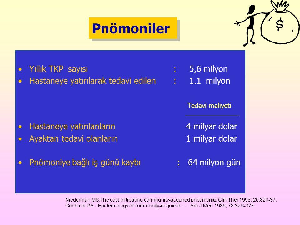 Pnömoniler Yıllık TKP sayısı : 5,6 milyon Hastaneye yatırılarak tedavi edilen : 1.1 milyon Tedavi maliyeti Hastaneye yatırılanların 4 milyar dolar Aya