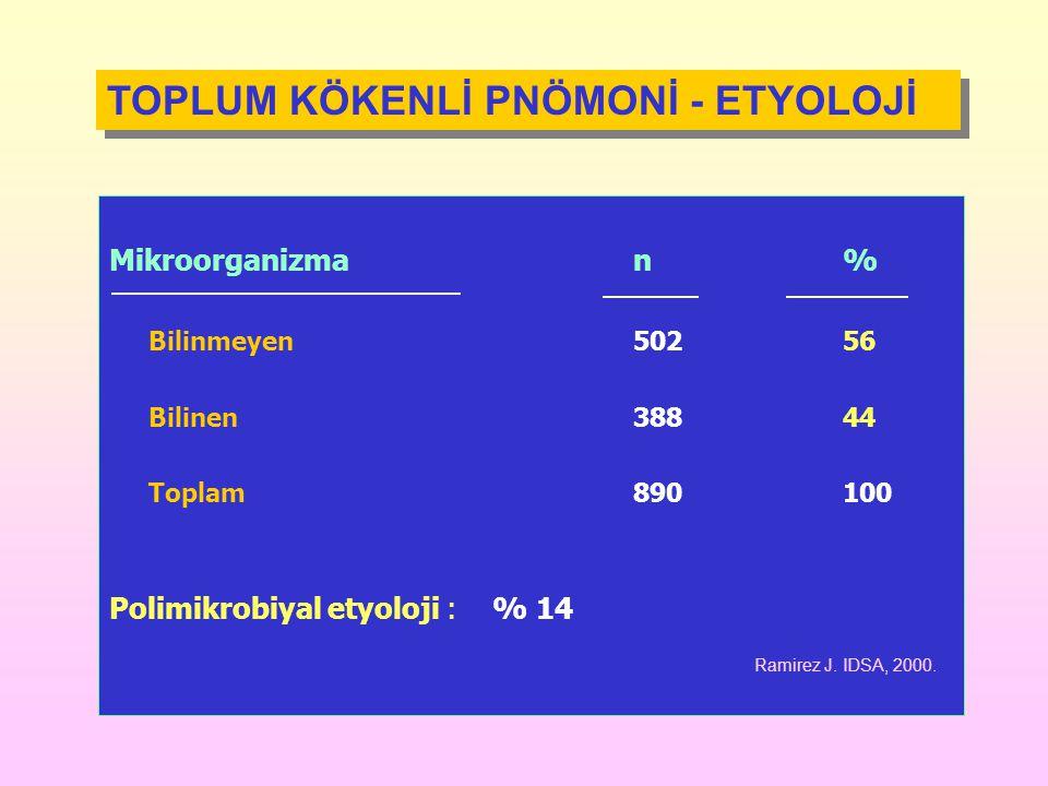 Mikroorganizman% Bilinmeyen50256 Bilinen38844 Toplam890100 Polimikrobiyal etyoloji : % 14 TOPLUM KÖKENLİ PNÖMONİ - ETYOLOJİ Ramirez J. IDSA, 2000.
