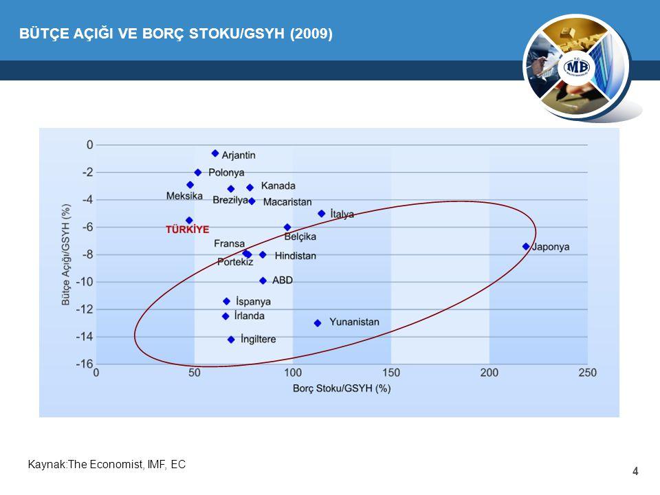4 BÜTÇE AÇIĞI VE BORÇ STOKU/GSYH (2009) Kaynak:The Economist, IMF, EC