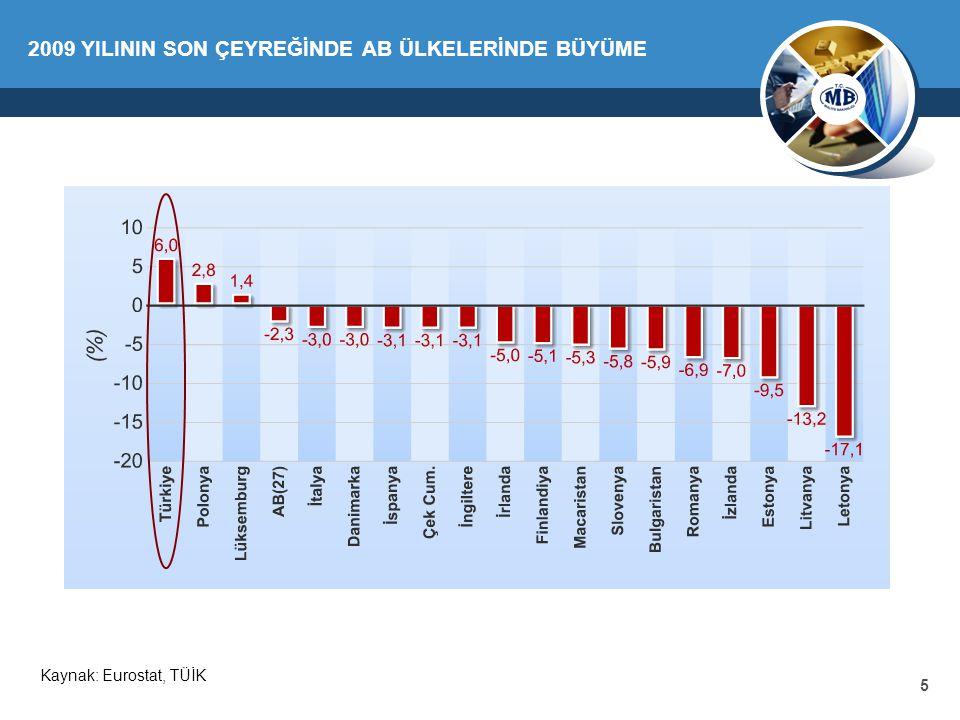 16 2009 Hedef (OVP) 2009 Yıl Sonu Gerçekleşme Reel Büyüm e -6,0-4,7 İşsizlik Oranı ( % )14,814,0 Genel Yönetim Nominal Borç Stoku / GSYH (%, AB Tanımlı )47,345,5 Merkezi Yönetim Bütçe Dengesi / GSYH (%)-6,6-5,5 Merkezi Yönetim Faiz Dışı Dengesi / GSYH ( % )-2,2-1,5 2009 YILI TEMEL EKONOMİK BÜYÜKLÜKLER