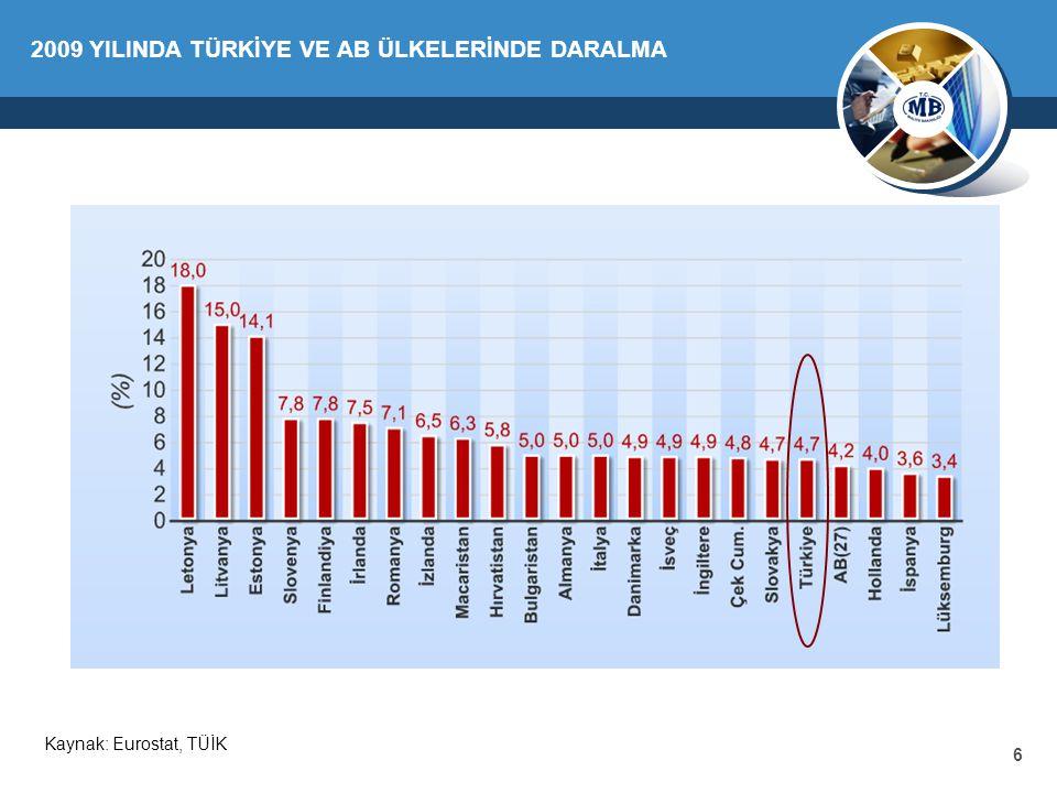 6 2009 YILINDA TÜRKİYE VE AB ÜLKELERİNDE DARALMA Kaynak: Eurostat, TÜİK