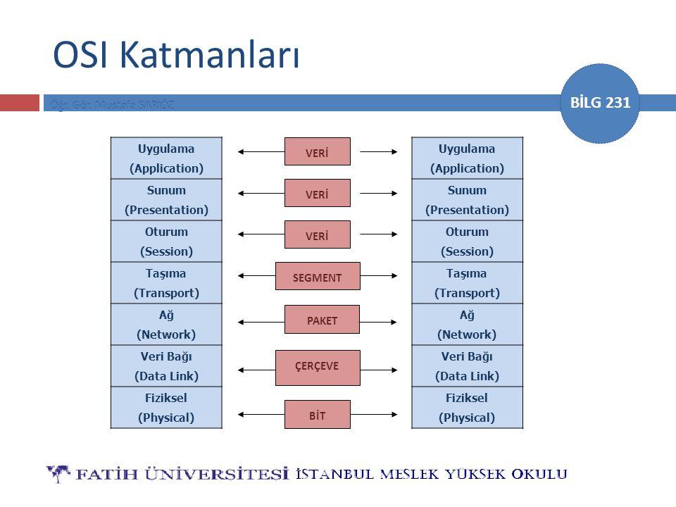 BİLG 231 OSI Katmanları Uygulama (Application) Sunum (Presentation) Oturum (Session) Taşıma (Transport) Ağ (Network) Veri Bağı (Data Link) Fiziksel (P