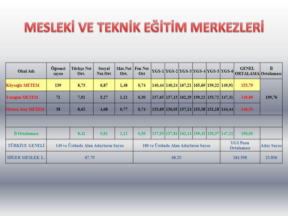 Okul Adı Öğrenci Sayısı Türkçe Net Ort.Sosyal Net Ort.