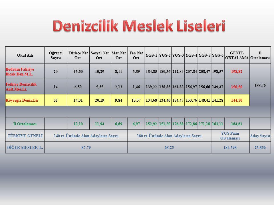 Okul Adı Öğrenci sayısı Türkçe Net Ort.Sosyal net Ort Mat.